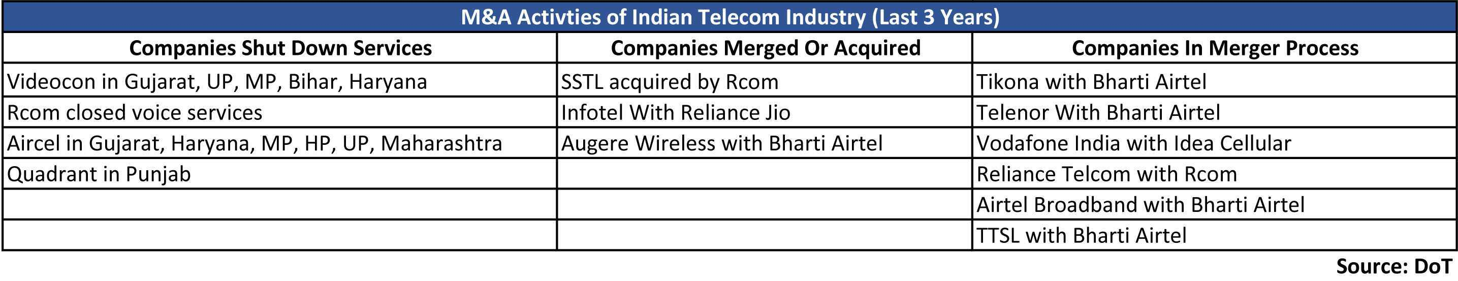 Activties of Indian Telecom Industry (last 3 Years)