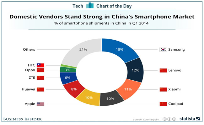 Chinese-brand-captures-87%-of-Chinese-smartphone-market