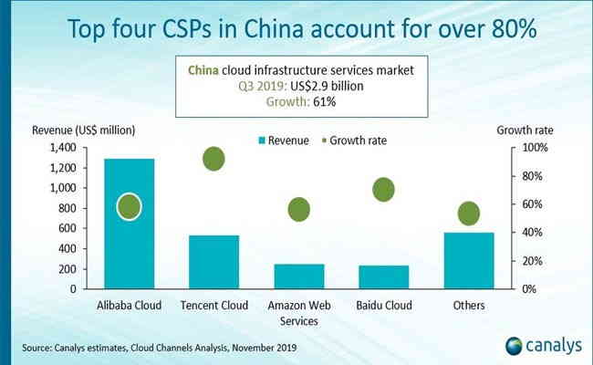 Cloud infrastructure services spend in China hits US$2.9 billion in Q3 2019