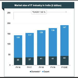 Indian IT & ITeS Industry: Staring At A Brighter Future