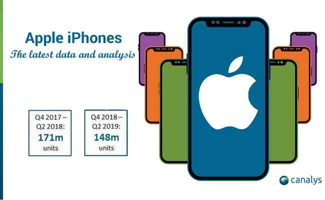 Apple iPhones – the latest data and analysis