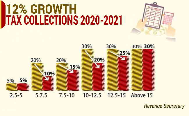 12% growth in tax collections in 2020-21 is achievable: Revenue Secretary