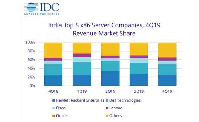 India Server Market Revenue Declines by 2.8% YOY in 4Q19: IDC