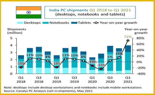 India's notebook shipments more than double to 2.5 million in