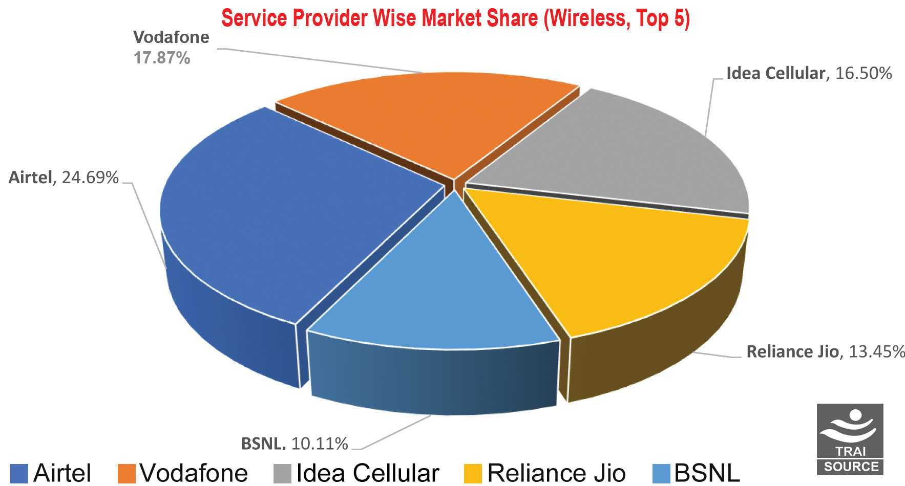 Service Provider Wise market Share (Wireless, Top 5)