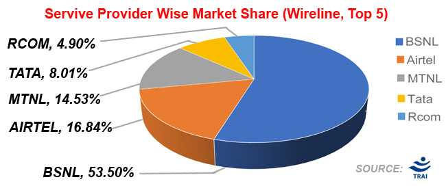 Service Provider Wise Market Share (Wireline, Top 6)