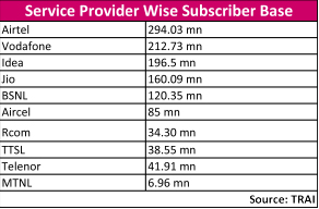 Service Provider Wise Subscriber Base