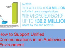 How to Support Unified Communications in an Audiovisual Environment